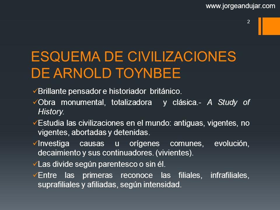 ESQUEMA DE CIVILIZACIONES DE ARNOLD TOYNBEE
