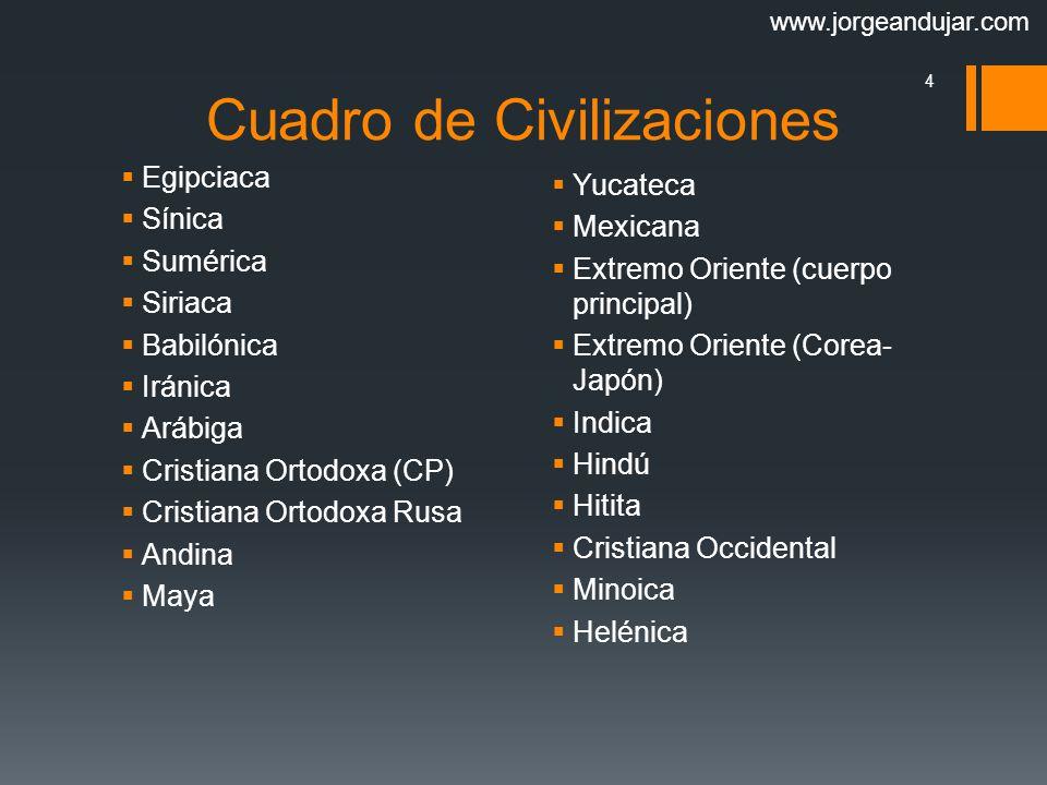 Cuadro de Civilizaciones
