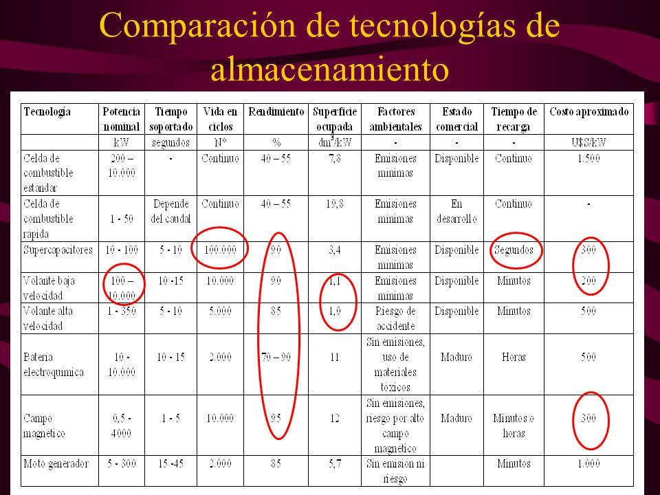 Comparación de tecnologías de almacenamiento