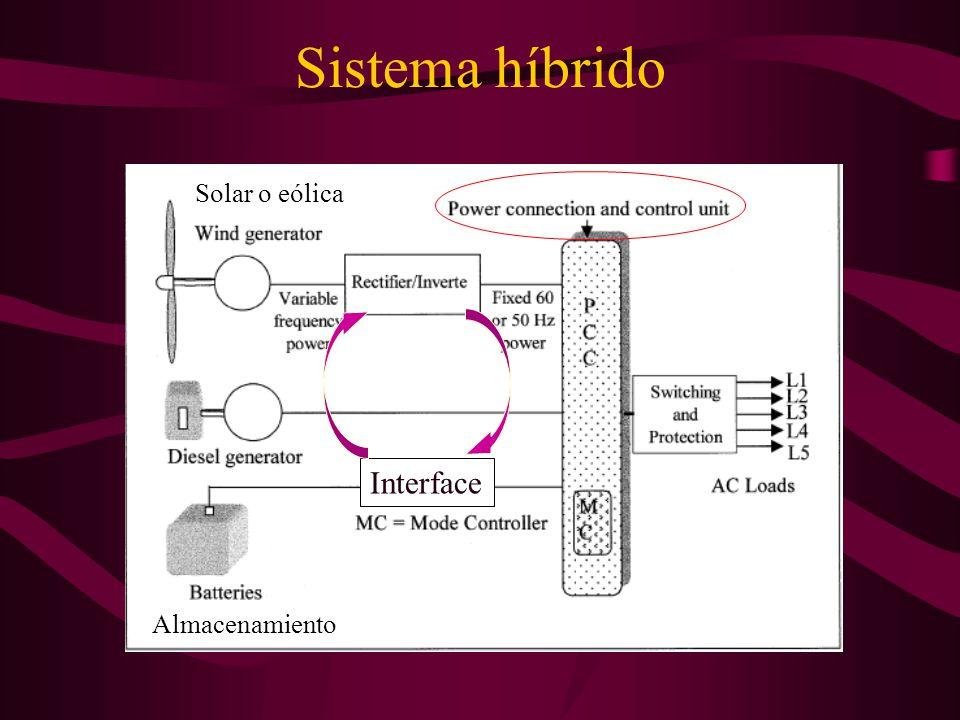 Sistema híbrido Solar o eólica Interface Almacenamiento