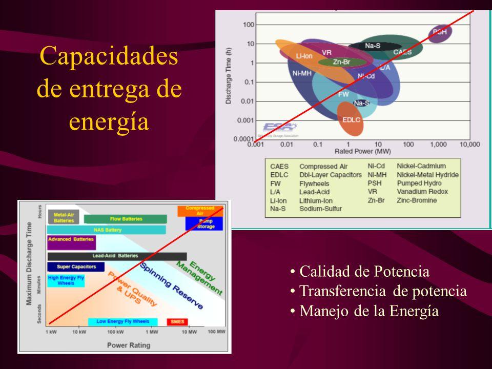 Capacidades de entrega de energía