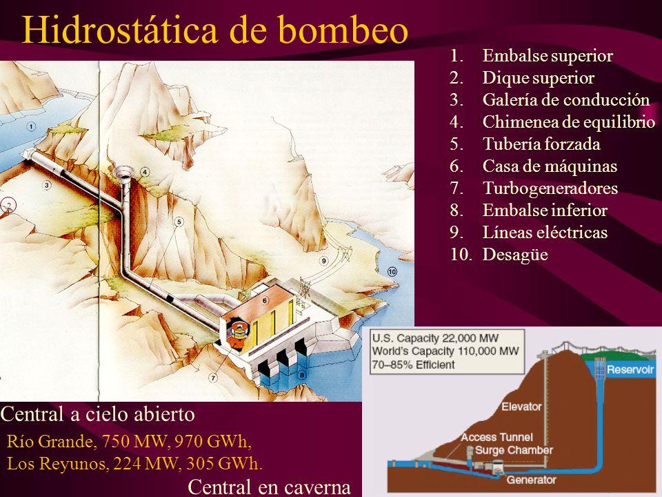 Hidrostática de bombeo