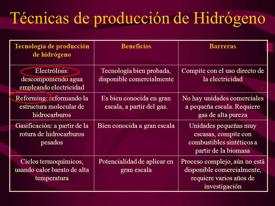 Técnicas de producción de Hidrógeno