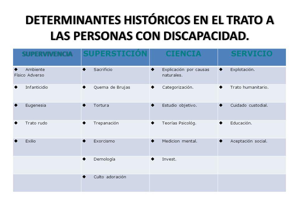 DETERMINANTES HISTÓRICOS EN EL TRATO A LAS PERSONAS CON DISCAPACIDAD.