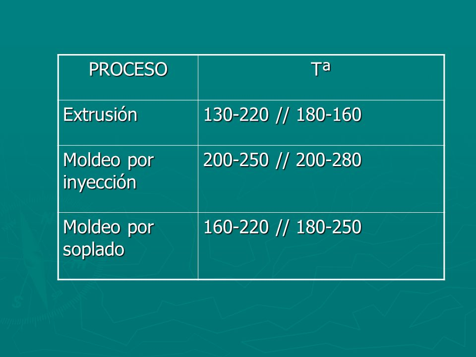PROCESO Tª. Extrusión. 130-220 // 180-160. Moldeo por inyección. 200-250 // 200-280. Moldeo por soplado.