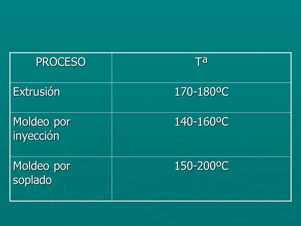 PROCESO Tª Extrusión 170-180ºC Moldeo por inyección 140-160ºC Moldeo por soplado 150-200ºC