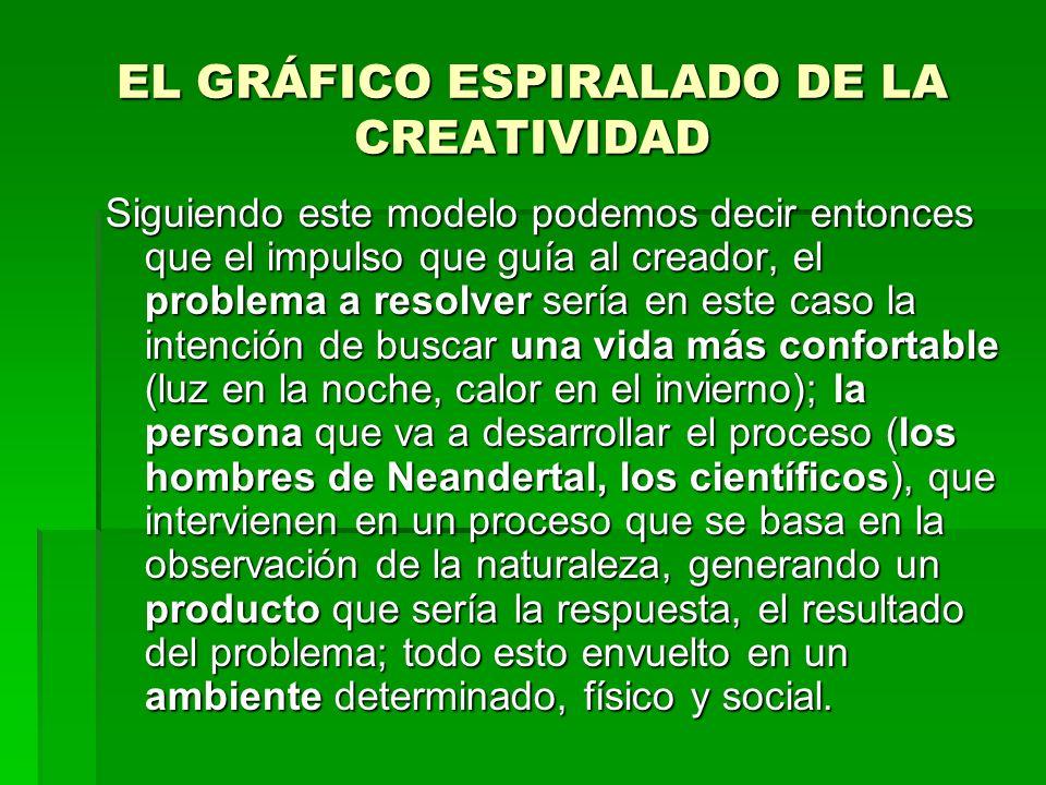 EL GRÁFICO ESPIRALADO DE LA CREATIVIDAD