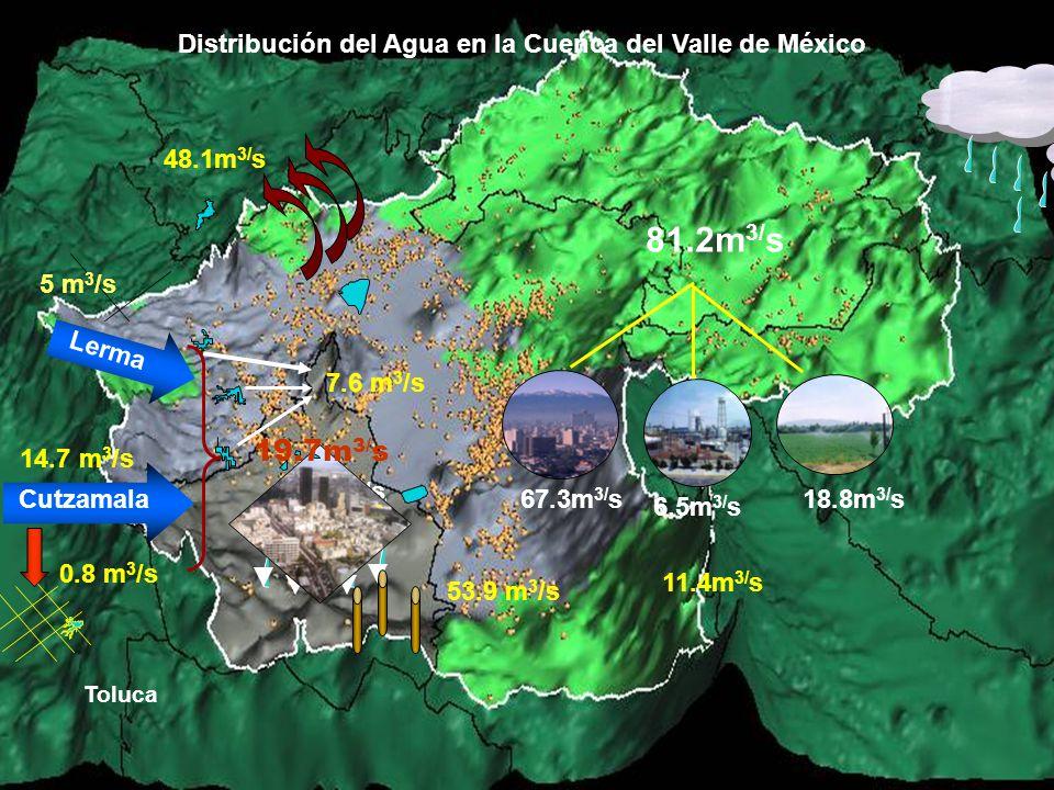 Distribución del Agua en la Cuenca del Valle de México