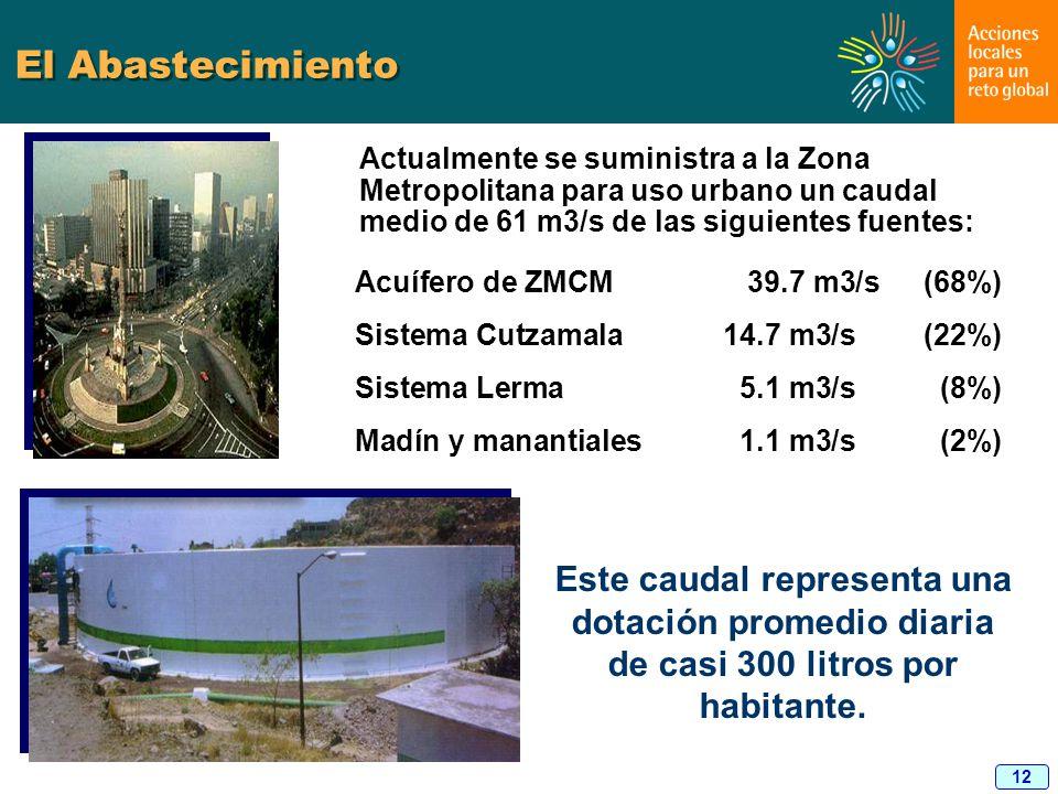 El Abastecimiento Actualmente se suministra a la Zona Metropolitana para uso urbano un caudal medio de 61 m3/s de las siguientes fuentes: