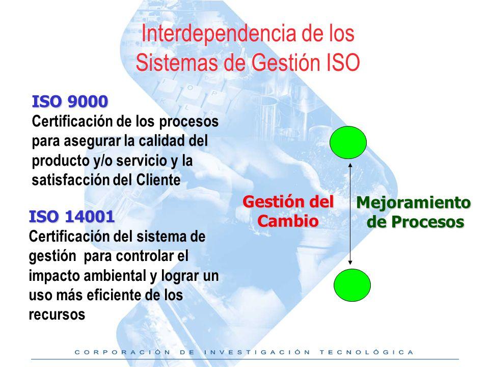 Interdependencia de los Sistemas de Gestión ISO