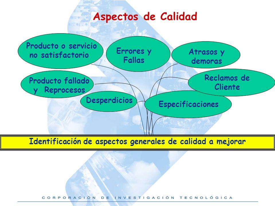 Aspectos de Calidad Producto o servicio no satisfactorio Errores y