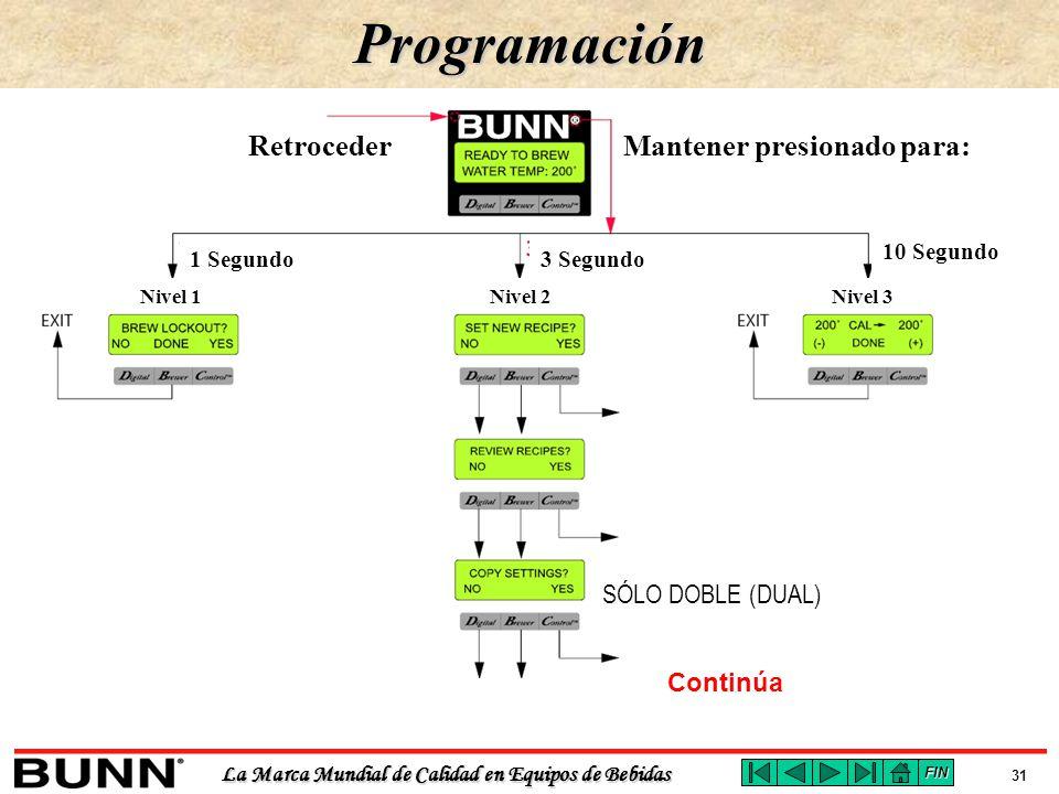 Programación Retroceder Mantener presionado para: SÓLO DOBLE (DUAL)
