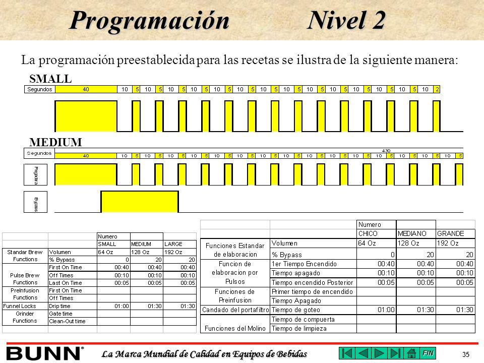 Programación Nivel 2. La programación preestablecida para las recetas se ilustra de la siguiente manera:
