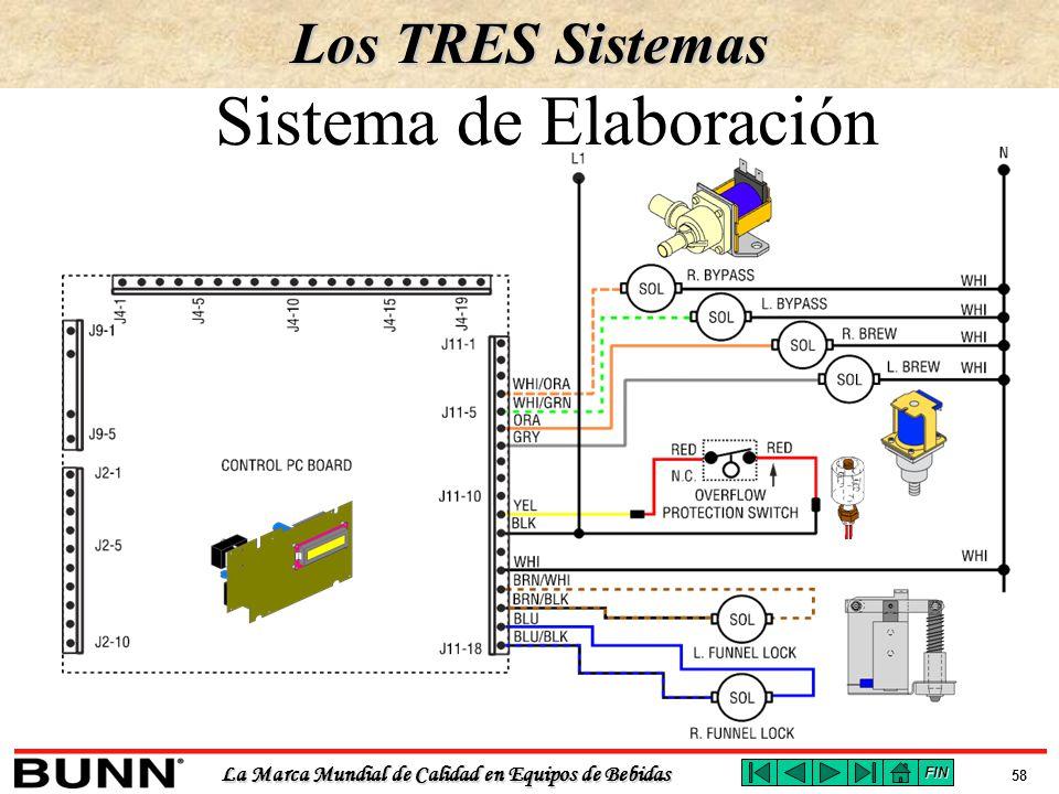 Sistema de Elaboración