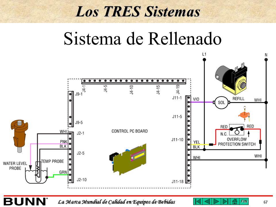 Los TRES Sistemas Sistema de Rellenado FIN
