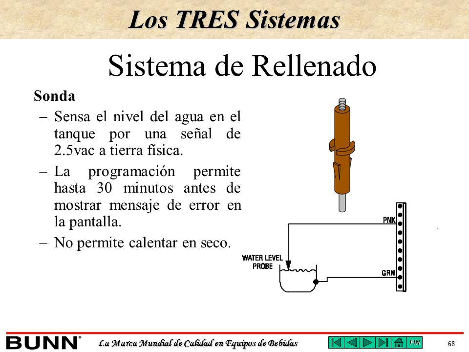 Sistema de Rellenado Los TRES Sistemas Sonda