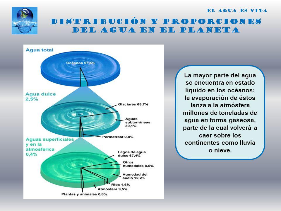 DISTRIBUCIÓN y proporciones DEL AGUA EN EL PLANETA