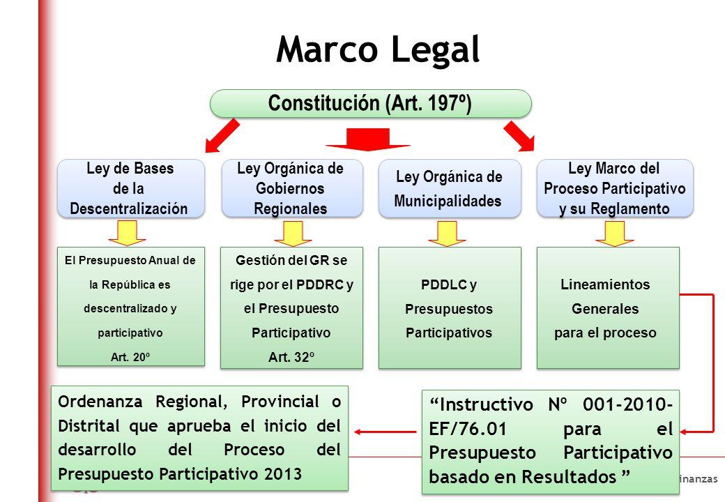 ¿QUE ES Es el proceso donde se ponen de acuerdo LAS AUTORIDADES y los REPRESENTANTES DE LA SOCIEDAD CIVIL para precisar: