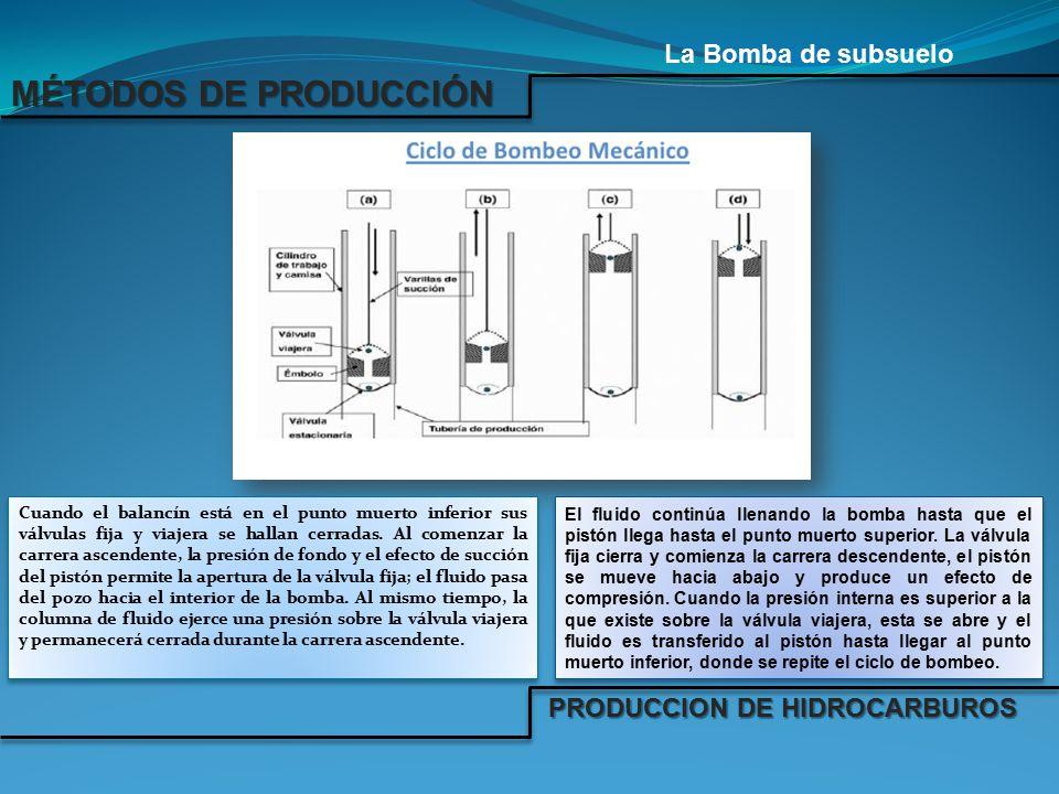 MÉTODOS DE PRODUCCIÓN La Bomba de subsuelo PRODUCCION DE HIDROCARBUROS