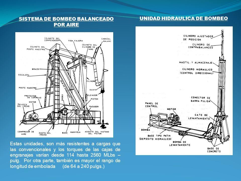 SISTEMA DE BOMBEO BALANCEADO POR AIRE UNIDAD HIDRAULICA DE BOMBEO