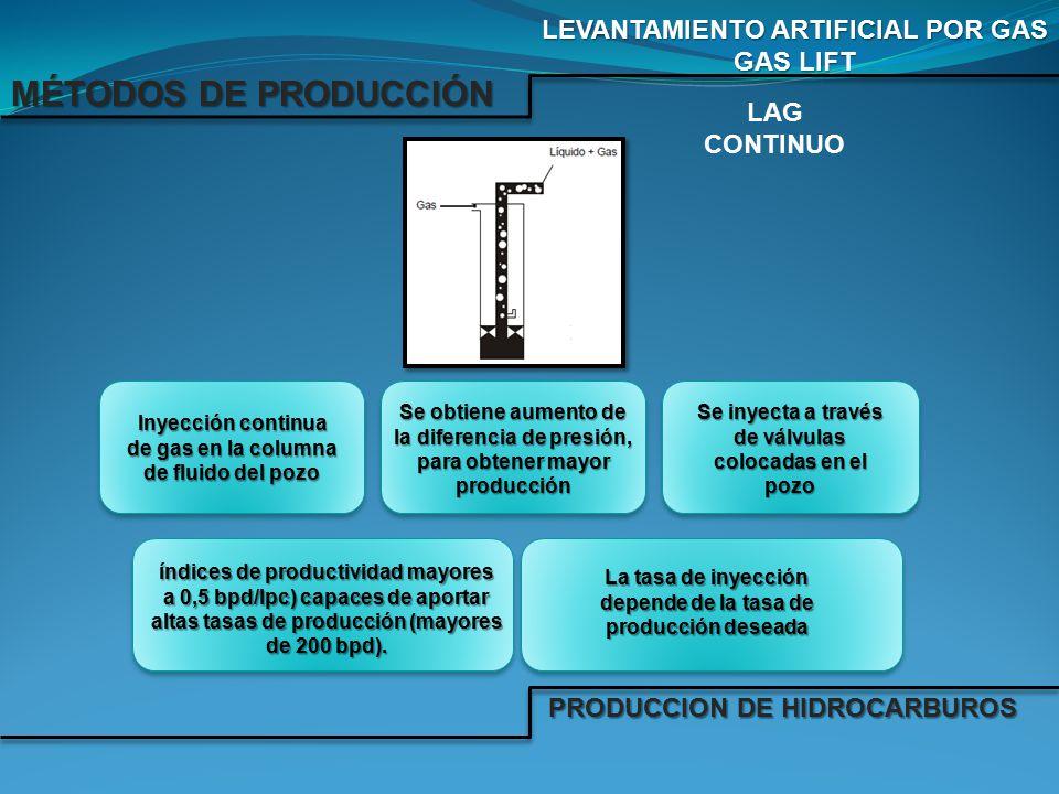 MÉTODOS DE PRODUCCIÓN LEVANTAMIENTO ARTIFICIAL POR GAS GAS LIFT