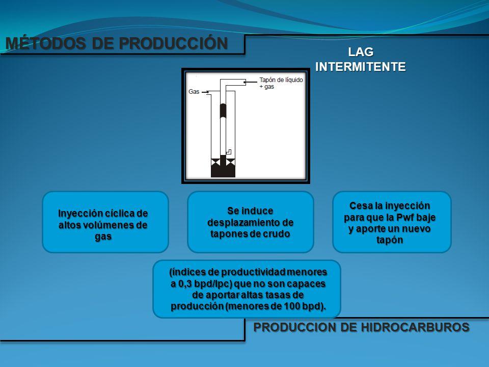 MÉTODOS DE PRODUCCIÓN LAG INTERMITENTE PRODUCCION DE HIDROCARBUROS
