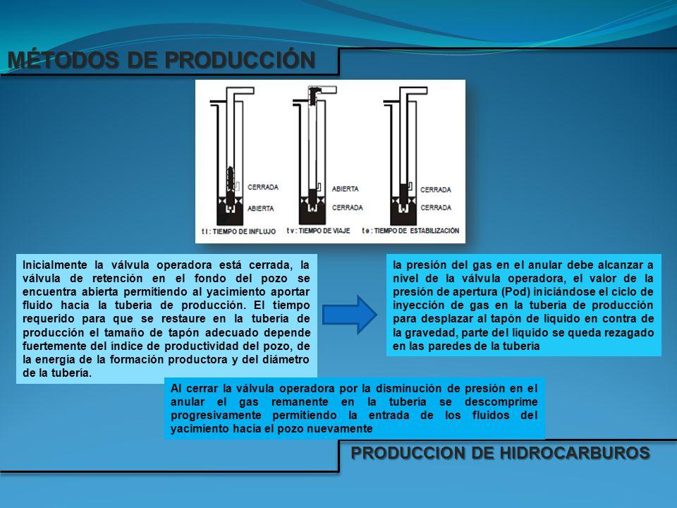 MÉTODOS DE PRODUCCIÓN PRODUCCION DE HIDROCARBUROS