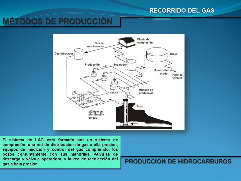 MÉTODOS DE PRODUCCIÓN RECORRIDO DEL GAS PRODUCCION DE HIDROCARBUROS