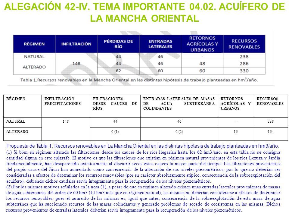 ALEGACIÓN 42-IV. TEMA IMPORTANTE 04.02. ACUÍFERO DE LA MANCHA ORIENTAL
