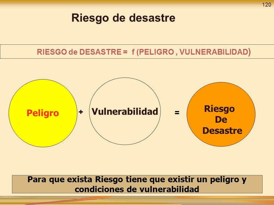 Riesgo de desastre Vulnerabilidad Peligro Riesgo De Desastre + =