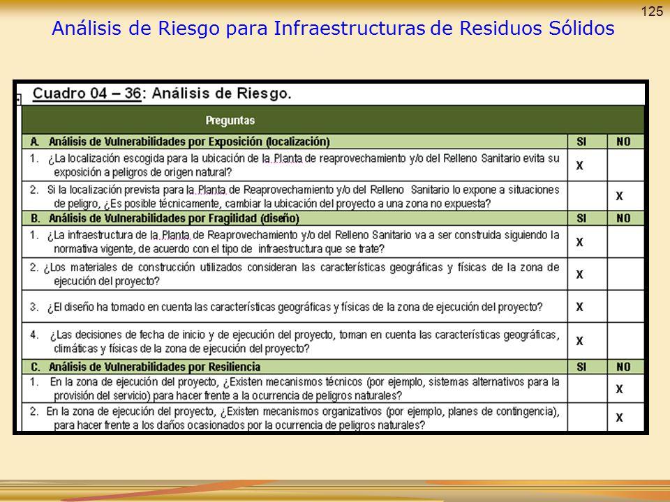 Análisis de Riesgo para Infraestructuras de Residuos Sólidos