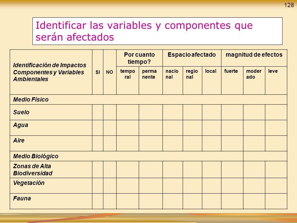 Identificar las variables y componentes que serán afectados