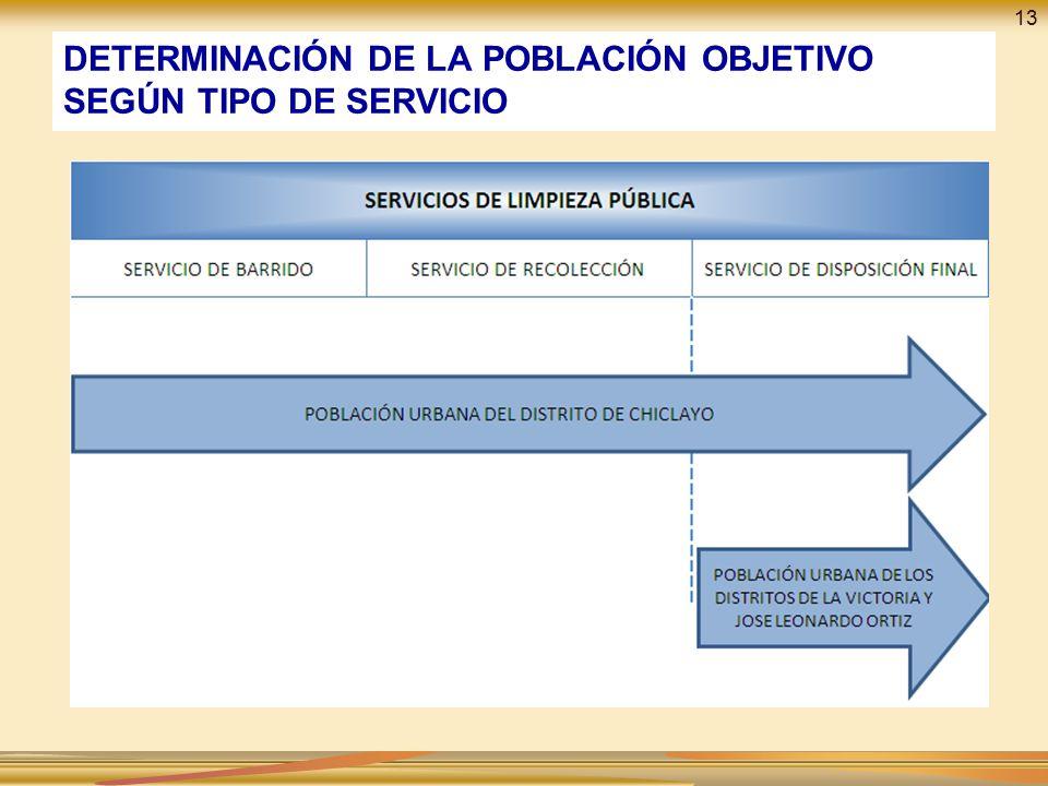 DETERMINACIÓN DE LA POBLACIÓN OBJETIVO SEGÚN TIPO DE SERVICIO
