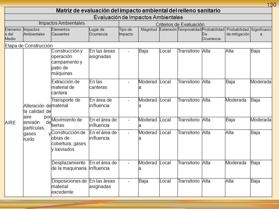 Matriz de evaluación del impacto ambiental del relleno sanitario