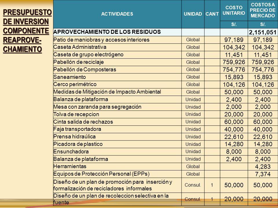 COSTOS A PRECIO DE MERCADO