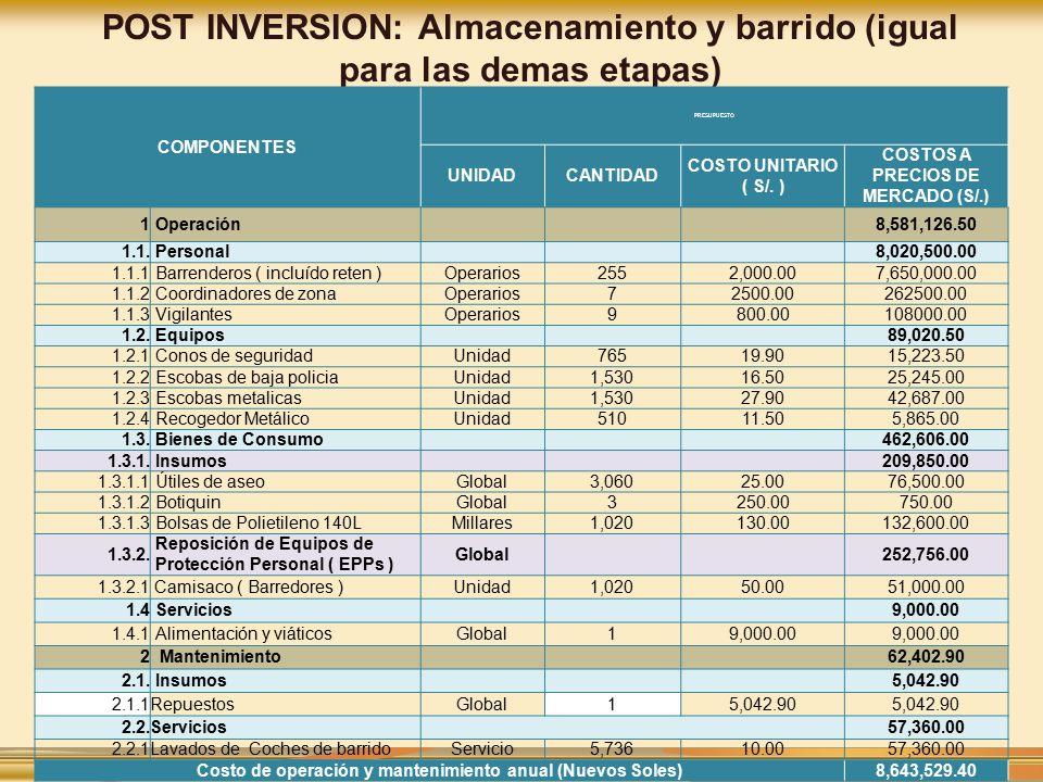 POST INVERSION: Almacenamiento y barrido (igual para las demas etapas)