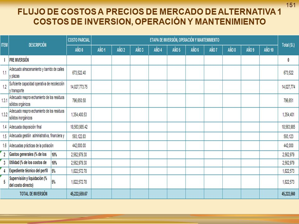 151 FLUJO DE COSTOS A PRECIOS DE MERCADO DE ALTERNATIVA 1 COSTOS DE INVERSION, OPERACIÓN Y MANTENIMIENTO.