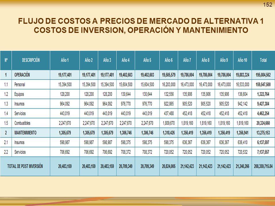 152 FLUJO DE COSTOS A PRECIOS DE MERCADO DE ALTERNATIVA 1 COSTOS DE INVERSION, OPERACIÓN Y MANTENIMIENTO.