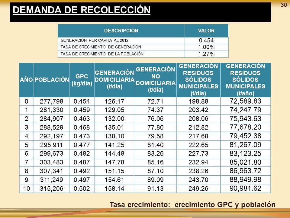 DEMANDA DE RECOLECCIÓN