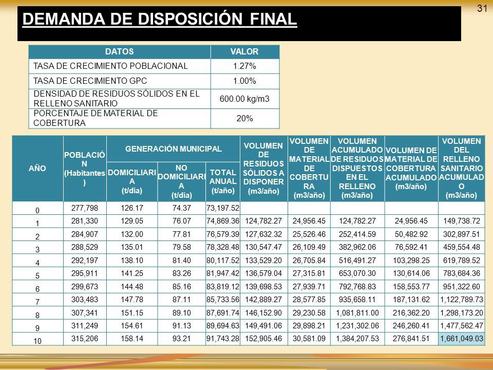 DEMANDA DE DISPOSICIÓN FINAL
