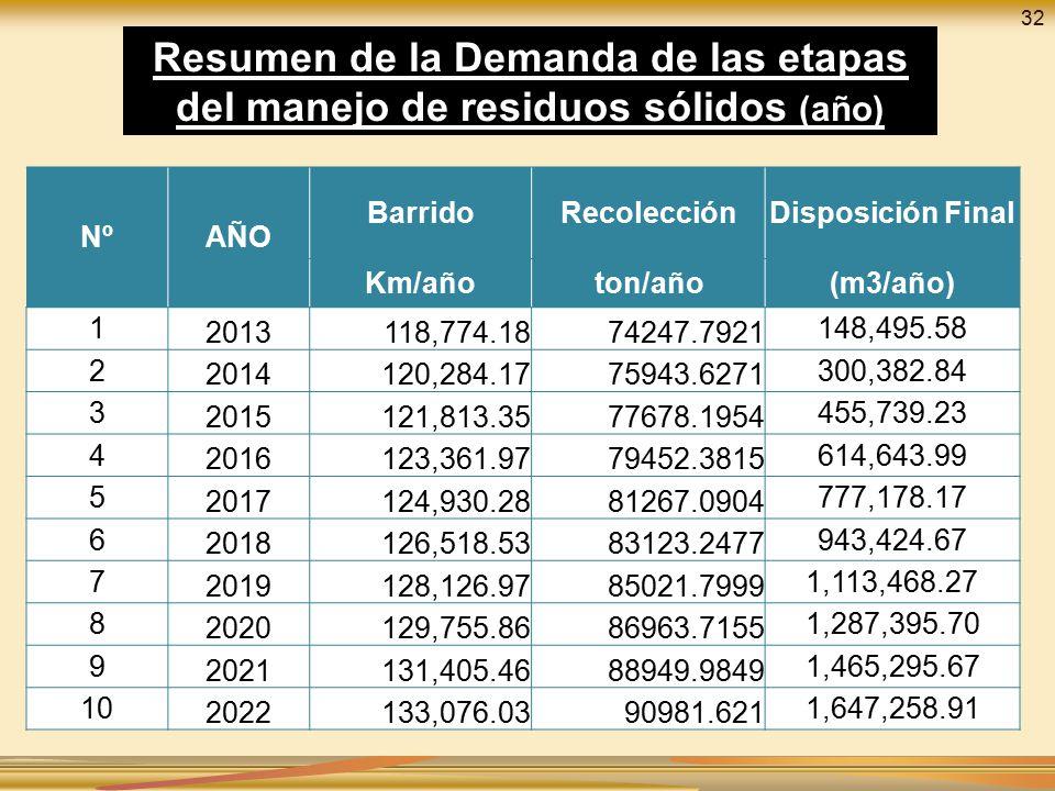 32 Resumen de la Demanda de las etapas del manejo de residuos sólidos (año) Nº. AÑO. Barrido. Recolección.