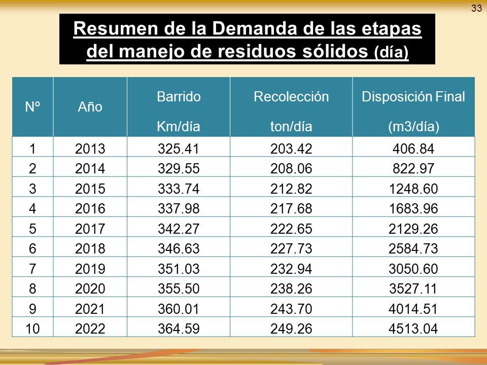 33 Resumen de la Demanda de las etapas del manejo de residuos sólidos (día) Nº. Año. Barrido. Recolección.