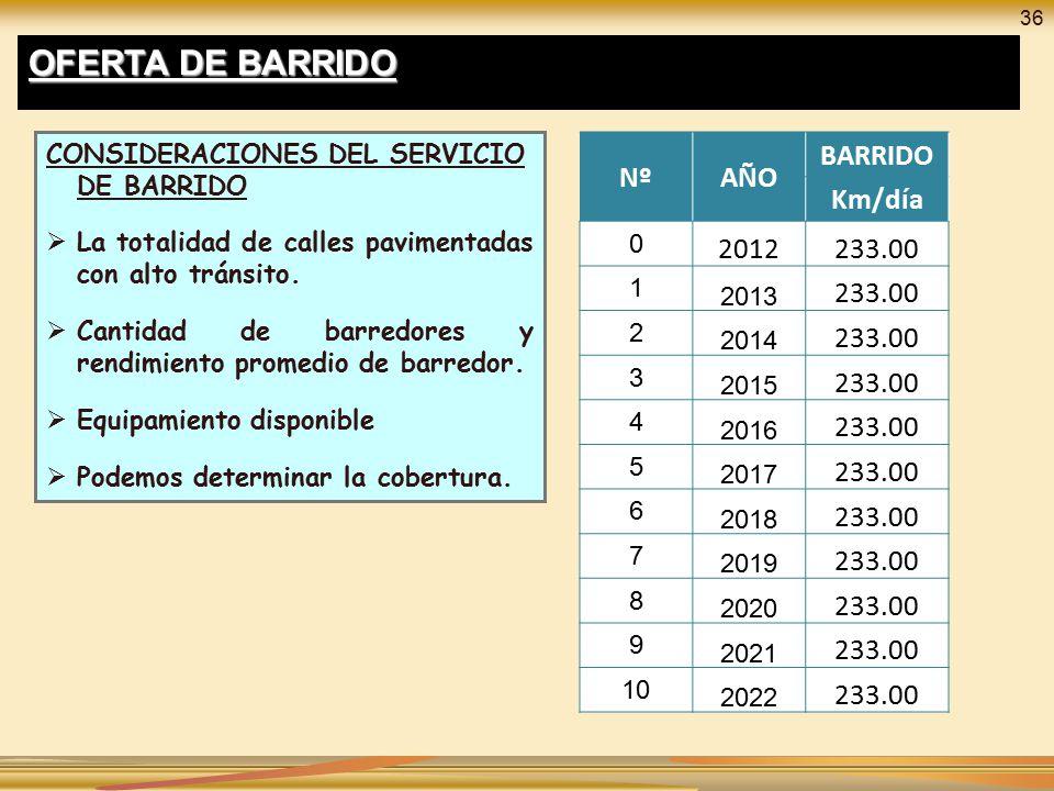 OFERTA DE BARRIDO Nº AÑO BARRIDO Km/día 2012 233.00 2013 1