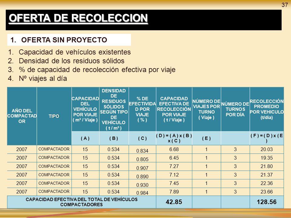 OFERTA DE RECOLECCION OFERTA SIN PROYECTO