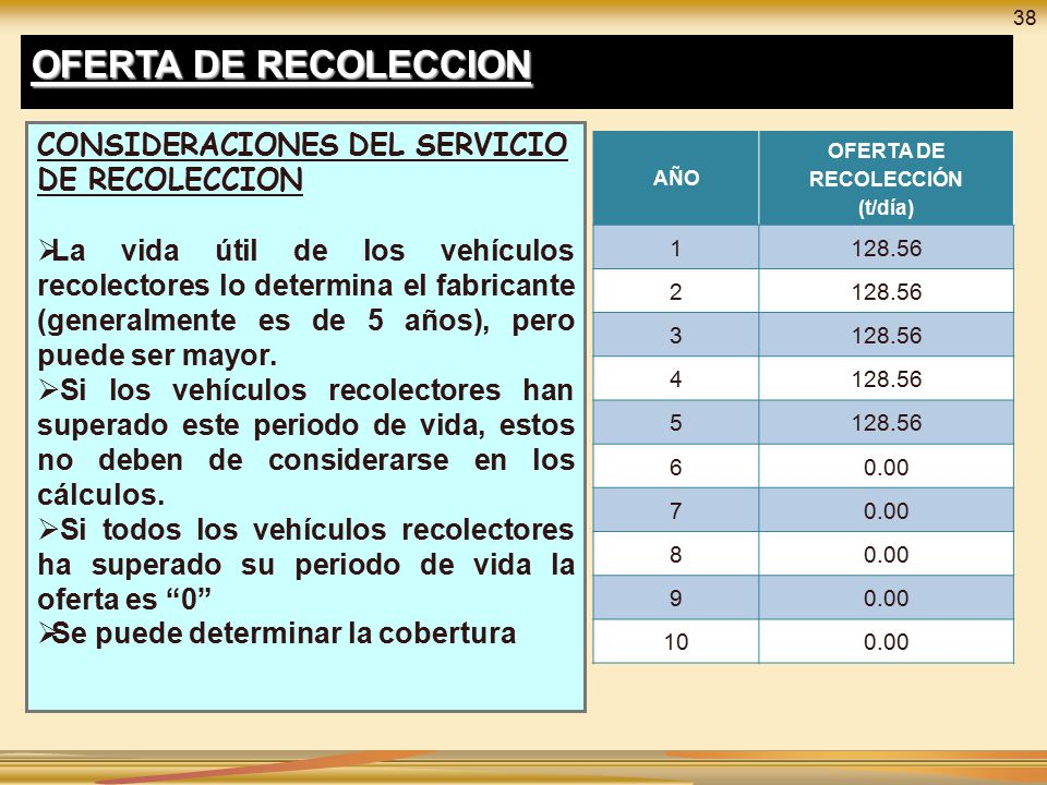 OFERTA DE RECOLECCIÓN (t/día)
