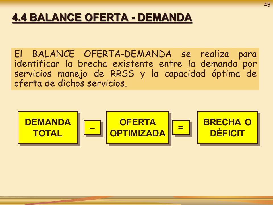 4.4 BALANCE OFERTA - DEMANDA