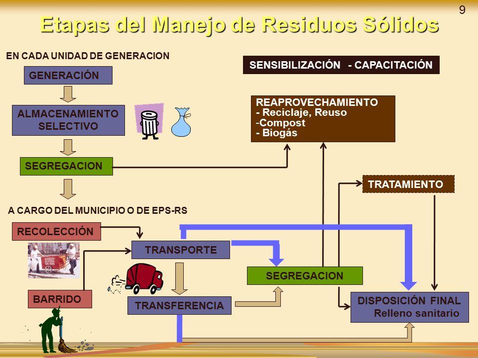 Etapas del Manejo de Residuos Sólidos
