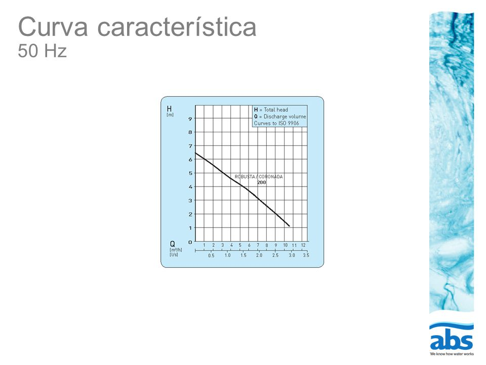 Curva característica 50 Hz