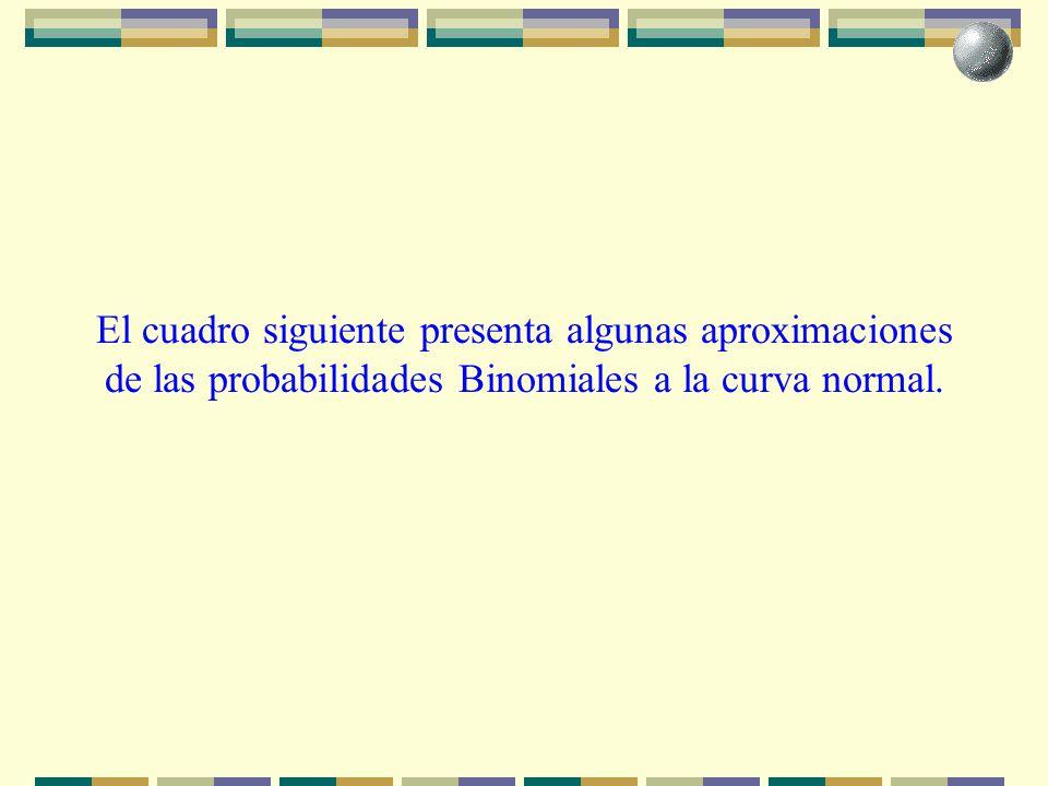 El cuadro siguiente presenta algunas aproximaciones de las probabilidades Binomiales a la curva normal.