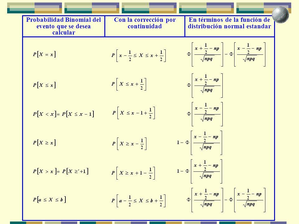 Probabilidad Binomial del evento que se desea calcular